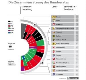 Bundesrat-Stimmverteilung